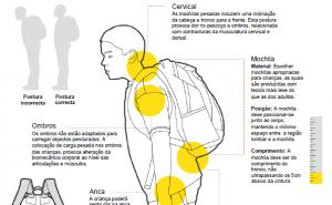mochila escolar postura